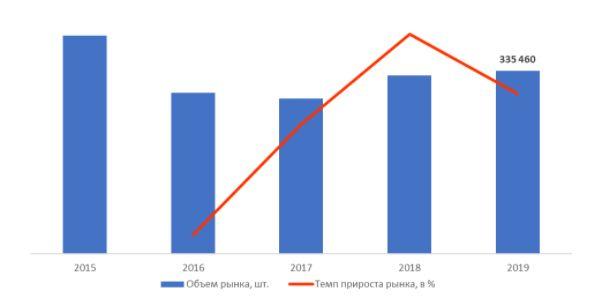Объем и темпы прироста рынка наблюдательных оптических приборов в России в 2015-2019 г