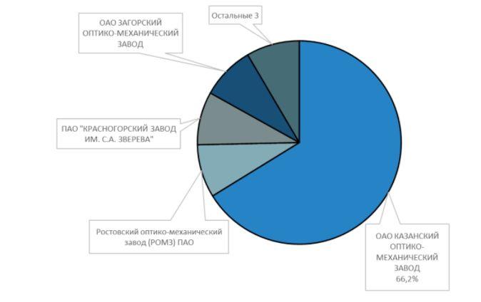 Доли производителей в общем объеме производства наблюдательных оптических приборов в России в 2019 г